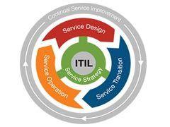 مشاوره و پیاده سازی ITIL - مشاوره و پیاده سازی cobit -مشاوره و پیاده سازی isms - آموزش itil - دوره itil - دوره آموزش itil - دوره های itil - آموزش itil v3 - آموزش cobit - دوره cobit - دوره های cobit - آموزش cobit5 - آموزش isms - دوره isms